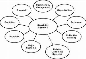 Fundamental Inputs To Capability  From  7
