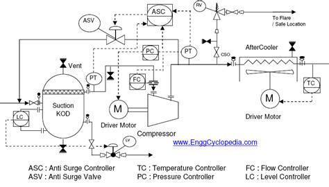 When Should The Blower Be Operated On Gasoline Powered Boats by Typical Arrangement For Centrifugal Compressor P Id