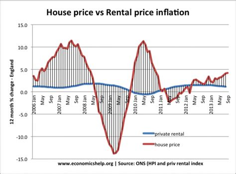 Rental Prices by Why Are Uk House Prices So High Economics Help