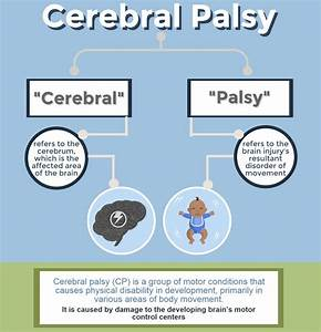 About Cerebral Palsy | Michigan Cerebral Palsy Attorneys