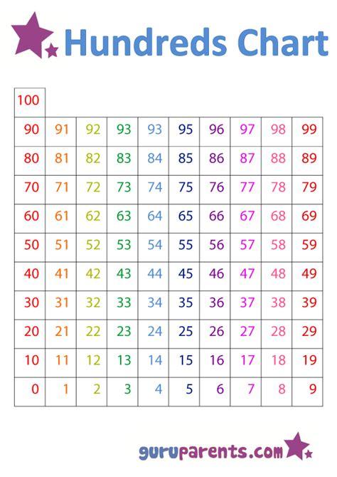 hundreds chart guruparents
