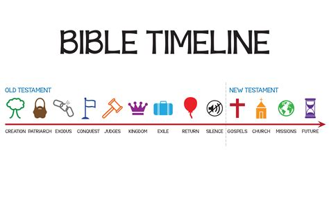 sharpest kitchen knives in the testament timeline for bible timeline pictures to