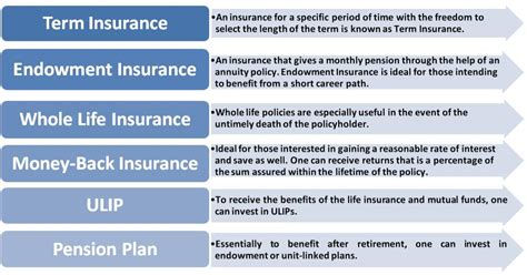 Types Of Life Insurance-understanding The Benefits Niche