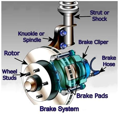 How Much Are New Brake Calipers by News Archives Northside Automotive
