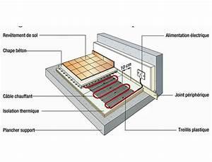 Plancher Chauffant Electrique : poser un plancher chauffant tutoriel pas pas ~ Melissatoandfro.com Idées de Décoration