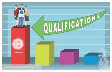 What Are Your Qualifications by Difference Between Academic And Professional Qualification