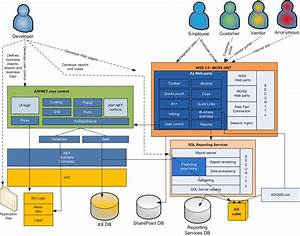 Role Centers And Enterprise Portal Architecture
