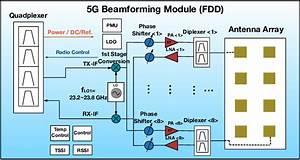 Block Diagram Of 5g Beamforming Module Supporting Fdd