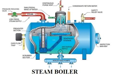 Steam Boiler Types, Construction And Working Principle
