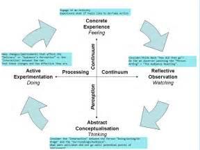 Kolb Experiential Learning Model