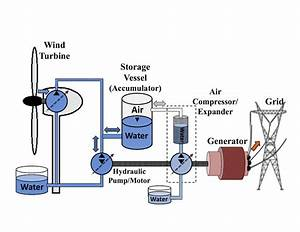 A Compressed Air Energy Storage  Caes  System For Wind Turbines