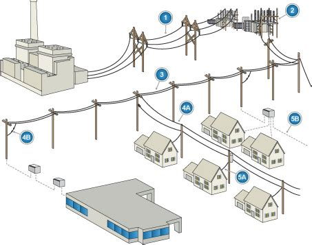 Design Home Electrical System by Electrical Distribution Systems The Electricity Forum