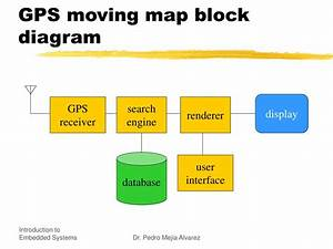 Ppt - Introduction To Embedded Systems Powerpoint Presentation