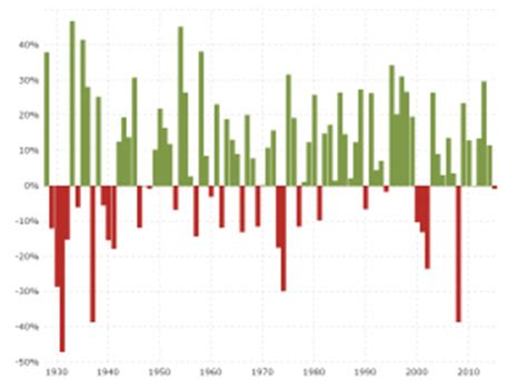 dow jones  year historical chart macrotrends