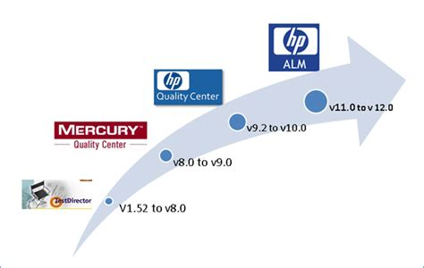 Introduction To Hp Alm(quality Center