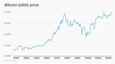 regulators  bitcoin   digital currencies