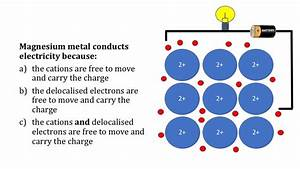 Metallic Bonding Teaching Resources