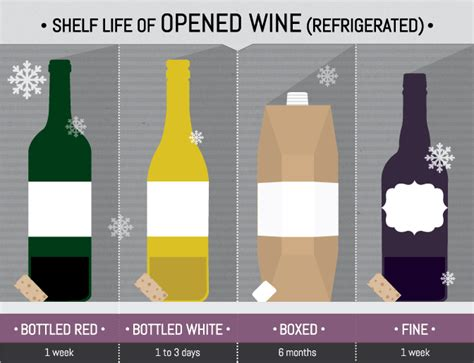 Opened Bottle Of Wine Shelf Life. How Long Does Wine Keep