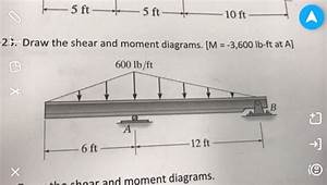 Solved  Draw The Shear And Moment Diagrams   M
