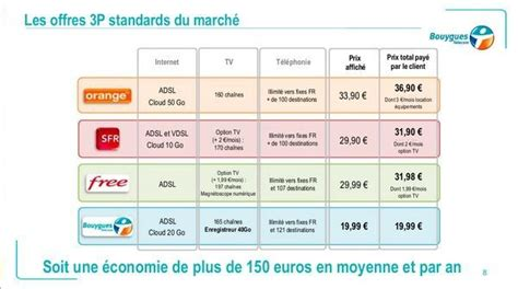 si鑒e bouygues telecom bouygues propose play à 19 99 free aussi