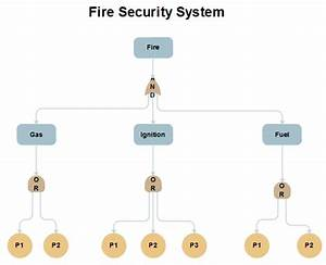 Difference Between Fault Tree Analysis And Event Tree