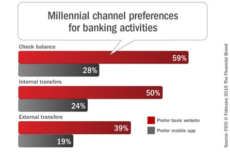 Millennial Mobile Banking, Payments & Communication Trends