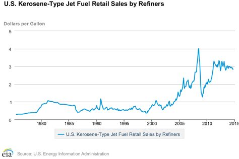 usa     historical jet fuels prices