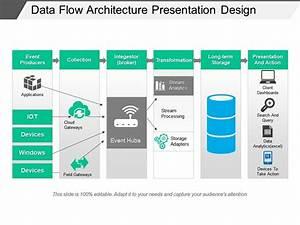 Data Flow Architecture Presentation Design