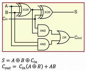 Full Adder Logic Diagram And Truth Table