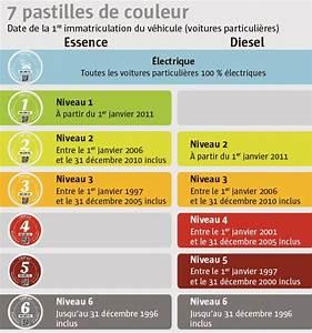 Pastille Anti Pollution : le t l gramme france pollution de l 39 air quelle pastille pour quelle voiture ~ Medecine-chirurgie-esthetiques.com Avis de Voitures