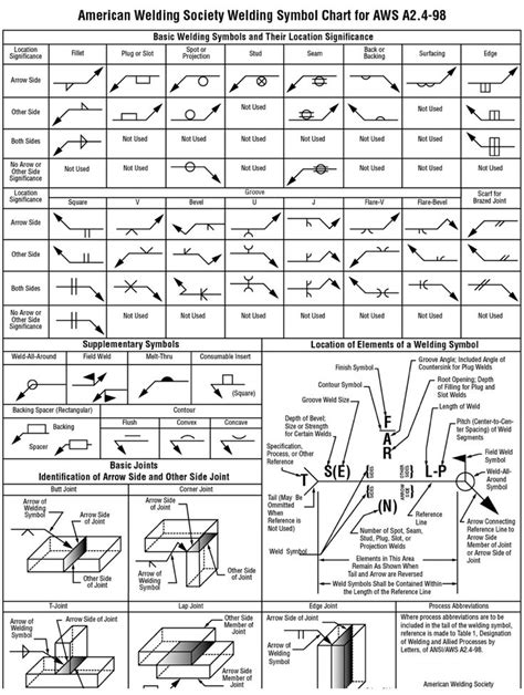 Drawing and Welding Symbol Interpretation - Welding