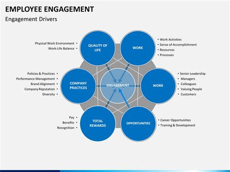 Employee Engagement PowerPoint Template | SketchBubble