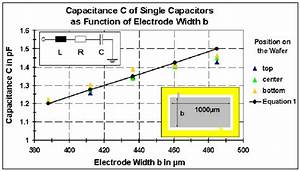 Calculated And Extracted Capacitor Values As Function Of