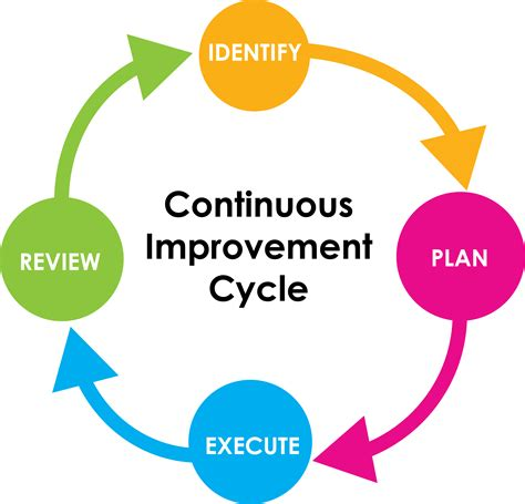 business improvement footprint consulting