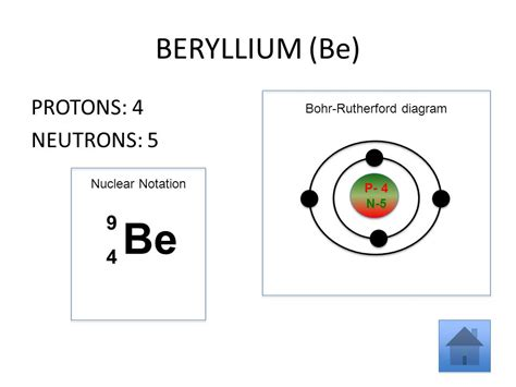 Beryllium Protons by Using The Elements Of The Periodic Table To