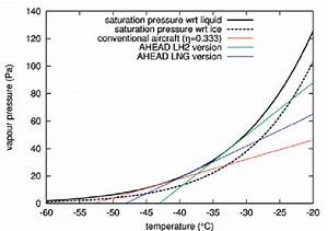 Water Vapour Pressure Vs  Temperature Phase Diagram