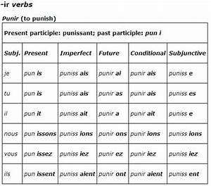 French Verb Conjugation Chart Regular Verb Charts