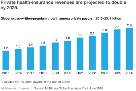 The Growth Opportunity For Private Health-insurance