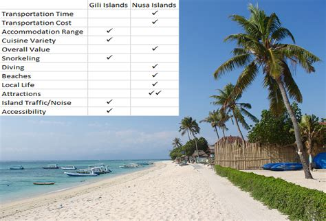 Best Gili Island To Visit by Gili Islands Vs Nusa Islands Which Is Better Diy Travel Hq