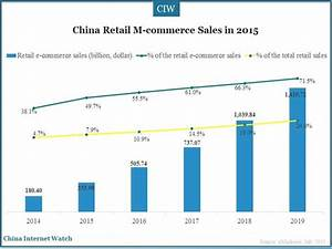 China Retail E-commerce Market in 2015 – China Internet Watch