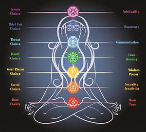 The 7 Chakras And Their Meanings Explained