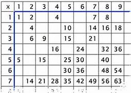 Math Worksheet Custom Math Tables Addition And Multiplication 612 X 792 6 KB Png Graph Paper Coordinate Plane Worksheets Worksheets Grid Grid Art Worksheets Art Math Projects Worksheets Grid Graphs Coordinate Planes Number Lines Worksheets