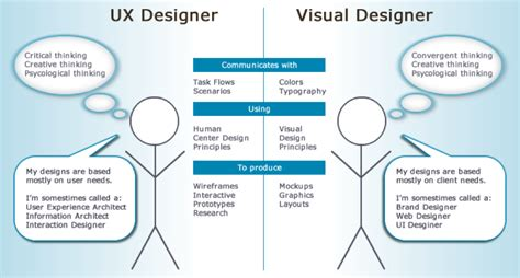 what is ux design how the ux designer can work effectively in agile teams