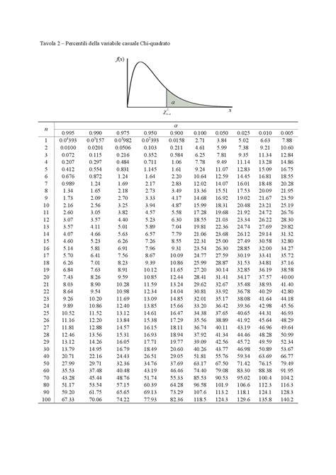 statistica dispense tavole statistica docsity
