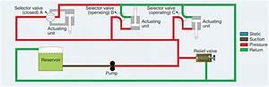Caterpilla 428d Hydralic System Diagram