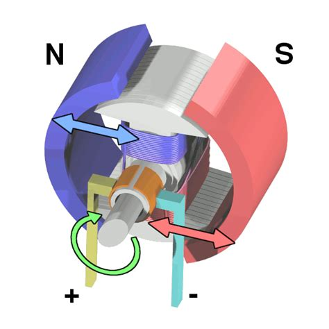 Electric Motor Works by Dc Motor