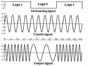 4  Output Waveform For Sunde U2019s Fsk Or Binary Fsk  38
