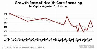 Health Care Costs Growth Industry Chart Expenditures