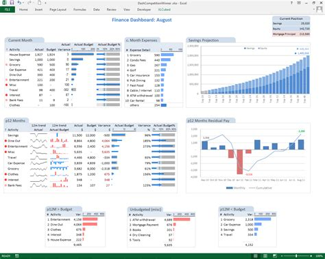 personal finance chart some excel bi myths debunked 3 limited dashboards