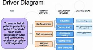 Driver Diagram  A Graphic Showing The Project Aims  Primary And